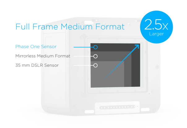 Phase-One-Full-Frame-Medium-Format-Sensor-Comparison_Illustration